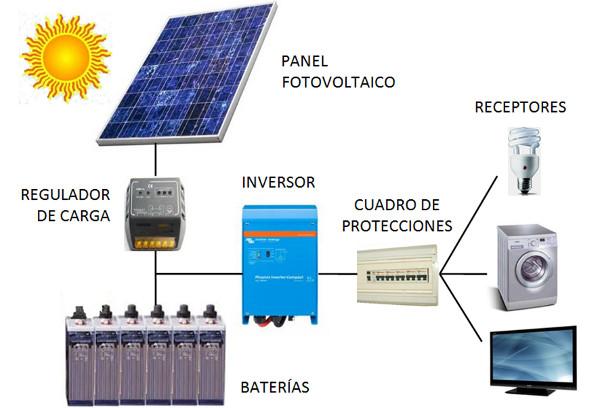 solar fotovoltaica Aeroman