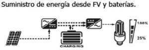 Suministro de energía desde las placas y baterías simultaneamente.