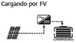 IMP.  SB_Modo carga FV